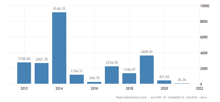 India Exports to Exports to Nigeria