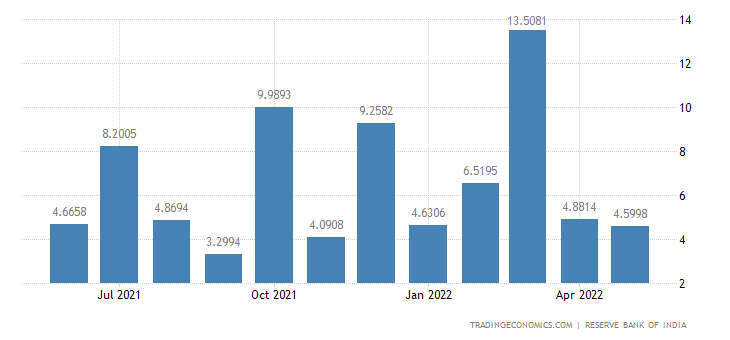 India Exports to Greece