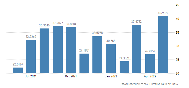 India Exports to Israel