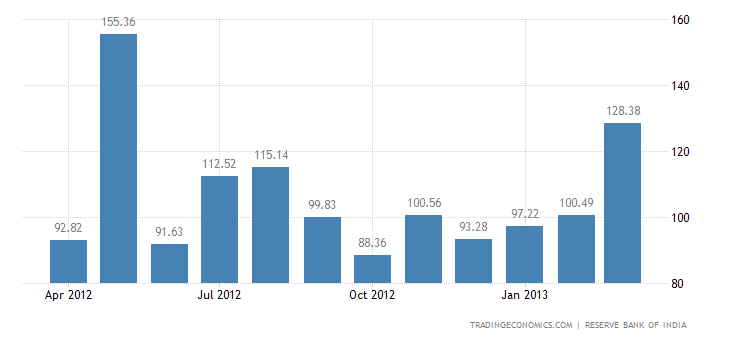 India Exports to Norway
