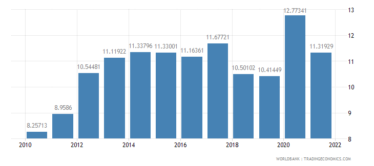 india food exports percent of merchandise exports wb data