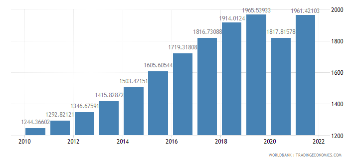 india gdp per capita constant 2000 us dollar wb data