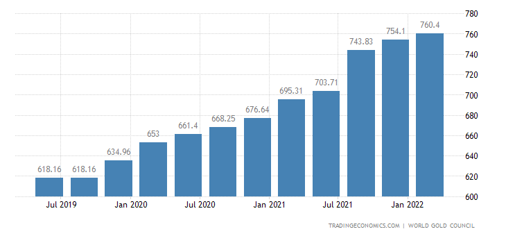 India Gold Reserves