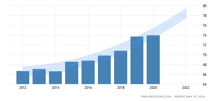 Government Debt to GDP India-government-debt-to-gdp-forecast