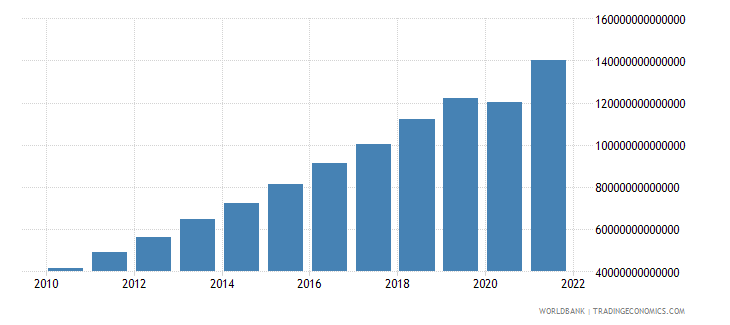 india household final consumption expenditure current lcu wb data