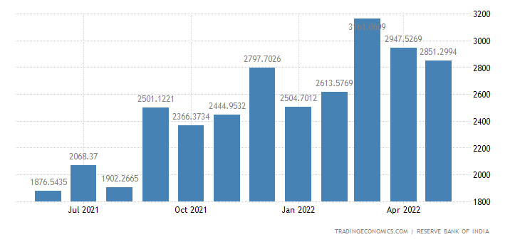 India Imports from Asia