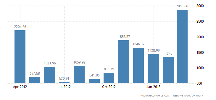 India Imports from Chile