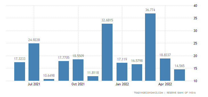 India Imports from Israel