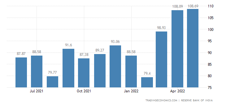 India Imports from Japan