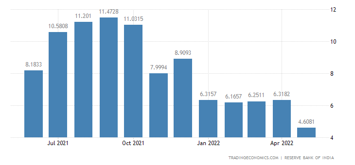 India Imports from Nepal