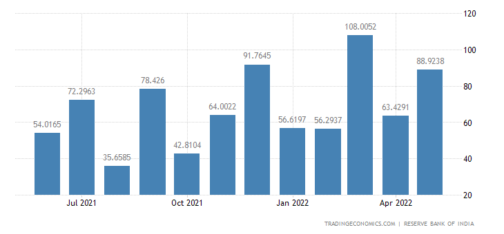 India Imports from Nigeria