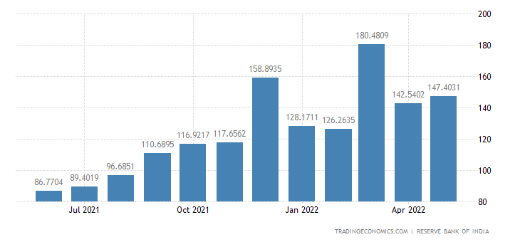 India Imports from Singapore