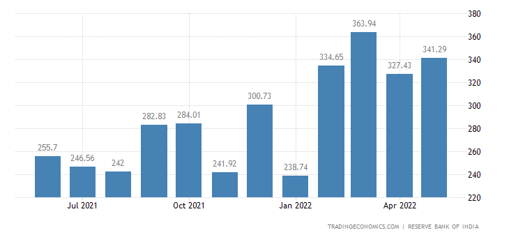 India Imports from United States