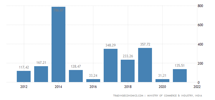 India Imports of Apparel & Clothing Assecories, Knitted