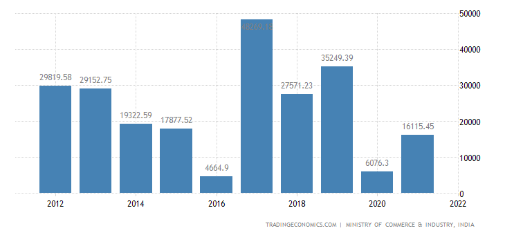 India Imports of Electrical Machinery Etc