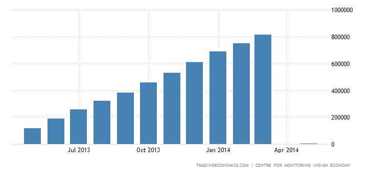 India Imports of Food & Related Items CMLV