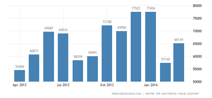 India Imports of Food & Related Items