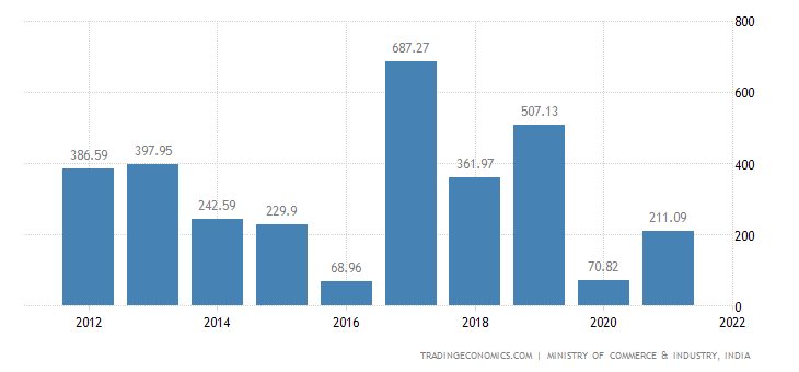 India Imports of Footwear