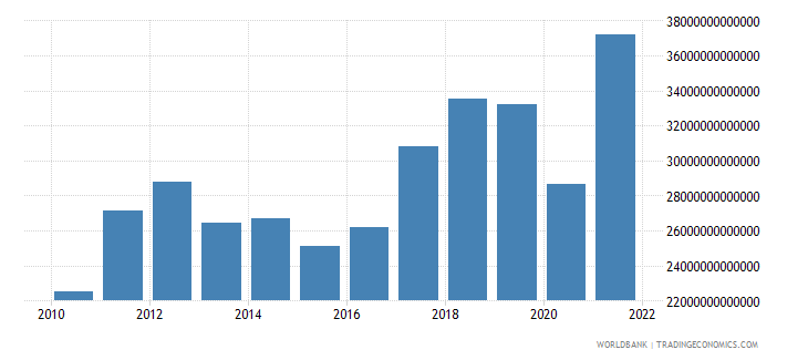 india imports of goods and services constant lcu wb data