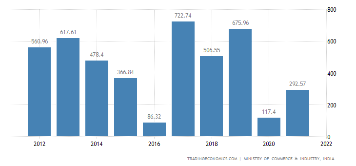 India Imports of Man Made Staple Fibres