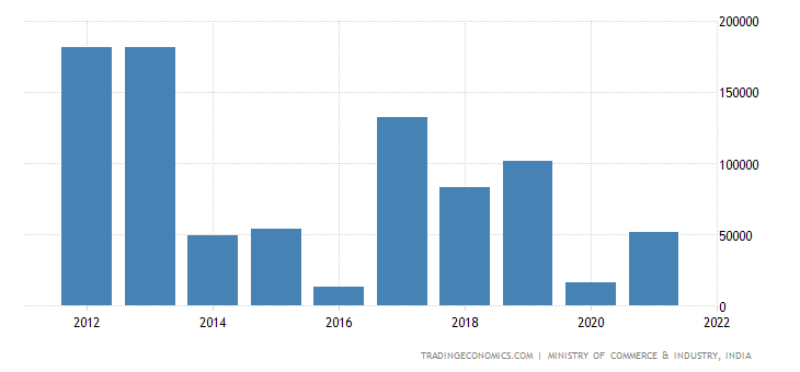 India Imports of Mineral Fuels