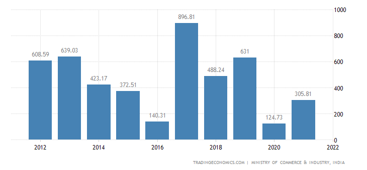 India Imports of Miscellaneous Articles of Base Metal