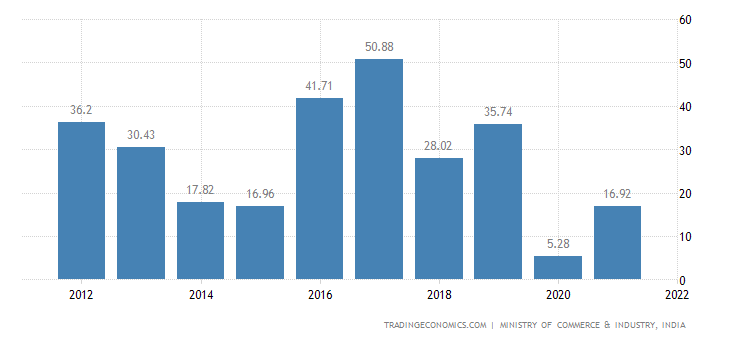 India Imports of Musical Instr., Parts & Accessories Of