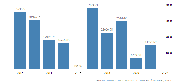 India Imports of Nuclear Reactors, Boilers & Parts Ther