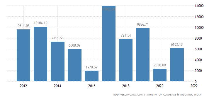 India Imports of Plastic & Articles Thereof