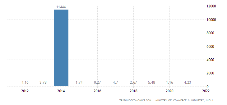 India Imports of Preparations of Meat