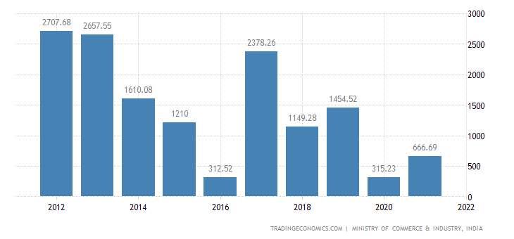 India Imports of Wood & Wood Products