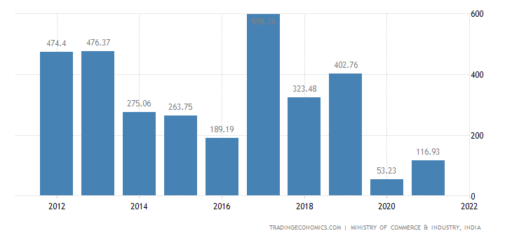 India Imports of ys, Games & Sports Requisites, Parts &