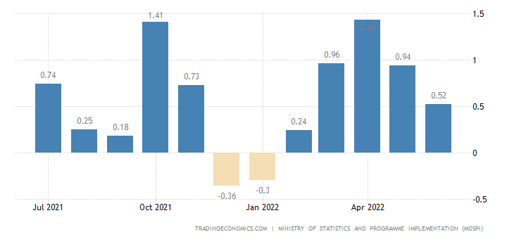 India Inflation Rate MoM