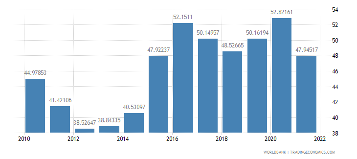india manufactures imports percent of merchandise imports wb data