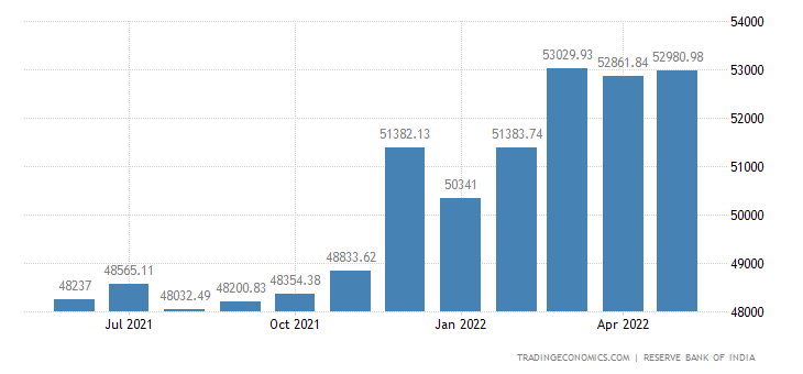 money supply in india India money supply m2 stands at 3298070 inr billion and is the 33rd lowest money supply m2 forecast: 330718703 inr billion  india money supply m1 latest value is 3157850 inr billion, it is ranked as the 40th world's lowest money supply m1.
