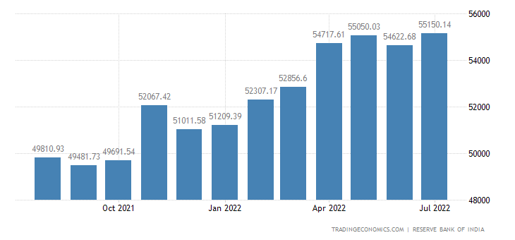 money supply in india Money supply m2 in india increased to 3289708 inr billion in july from  3273915 inr billion in june of 2018 money supply m2 in india averaged  1026672.
