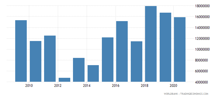 india net bilateral aid flows from dac donors italy us dollar wb data