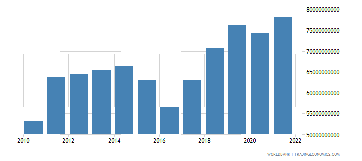 india net current transfers from abroad us dollar wb data