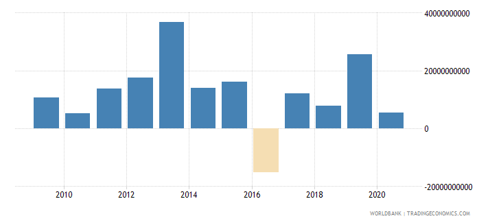 india net flows on external debt private nonguaranteed png nfl us dollar wb data