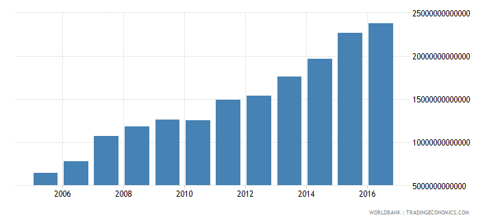 india net foreign assets current lcu wb data