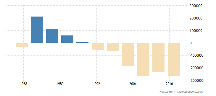 india net migration wb data