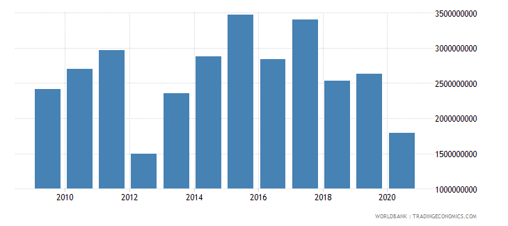 india net official development assistance received constant 2007 us dollar wb data