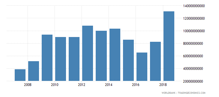 india other expense current lcu wb data