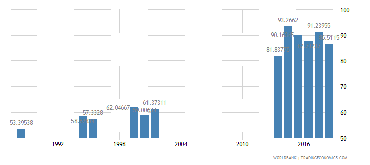india persistence to grade 5 total percent of cohort wb data
