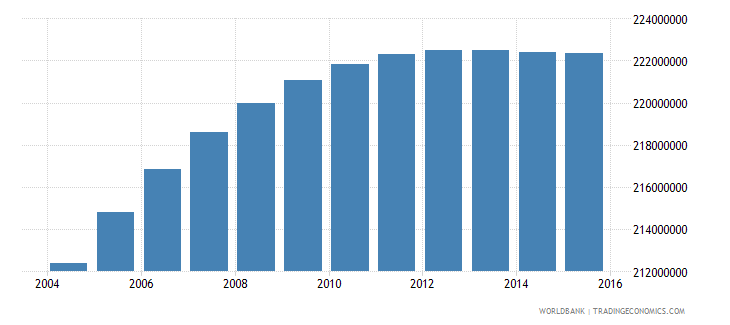 india population ages 10 18 total wb data