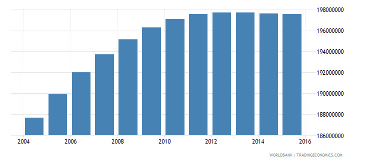 india population ages 11 18 total wb data