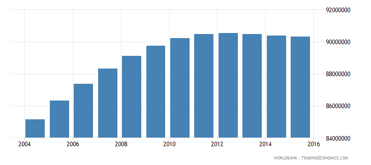 india population ages 12 18 male wb data