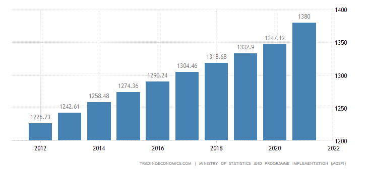 India Population 2019 Data Chart Calendar Forecast News