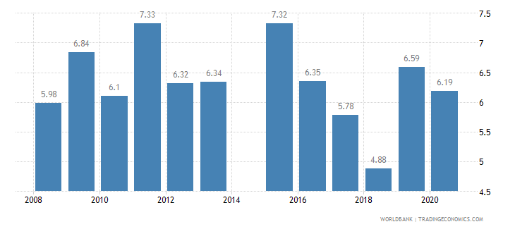 india tariff rate applied weighted mean all products percent wb data