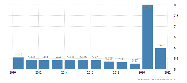india unemployment total percent of total labor force wb data